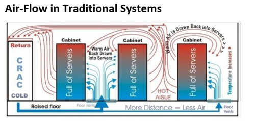 air-flow traditional systems